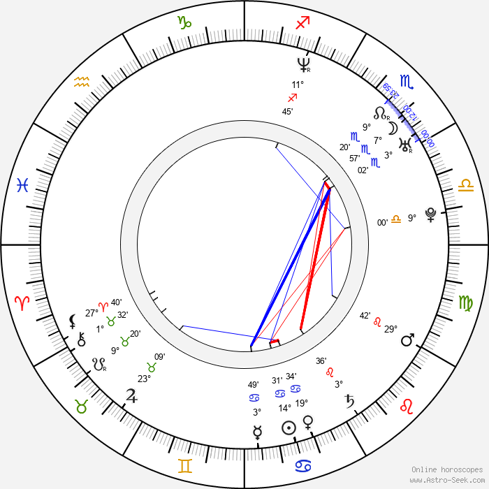 Daniel Lehmussaari - Birth horoscope chart