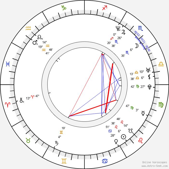 Daniel Liatowitsch - Birth horoscope chart