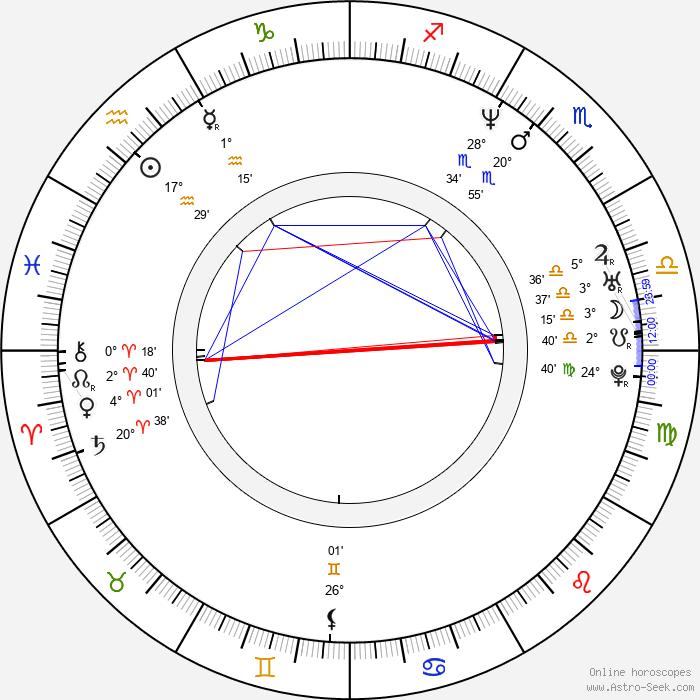 Daniel Lind Lagerlöf - Birth horoscope chart
