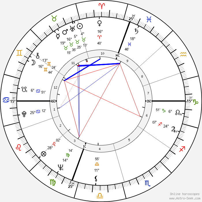 Daniel Logan - Birth horoscope chart