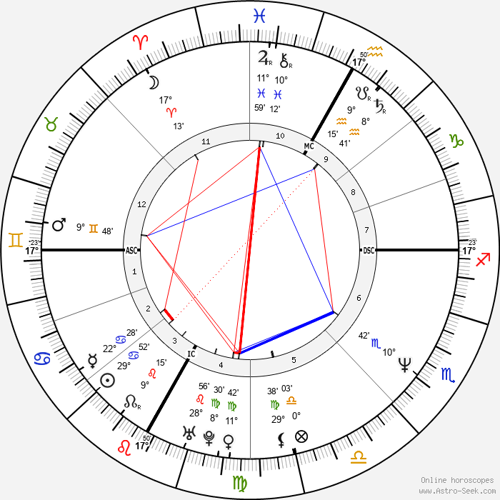 Daniel MacIvor - Birth horoscope chart