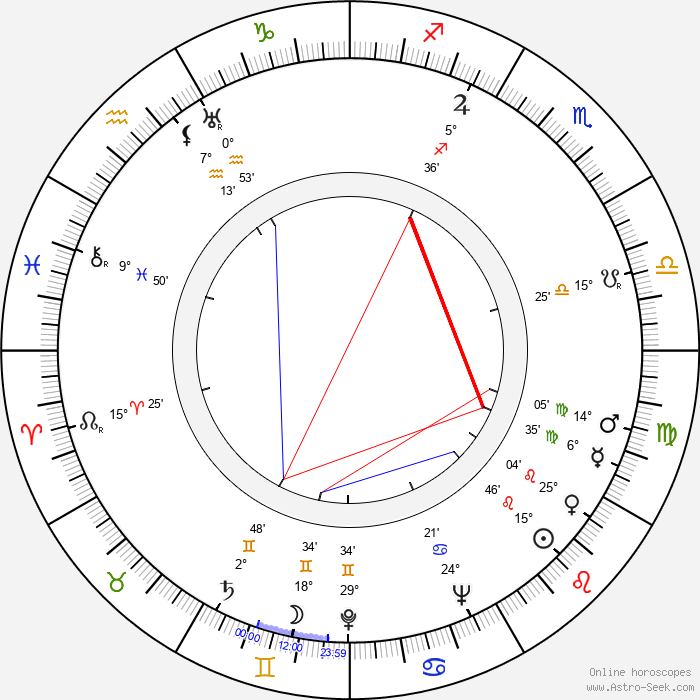 Daniel Mann - Birth horoscope chart