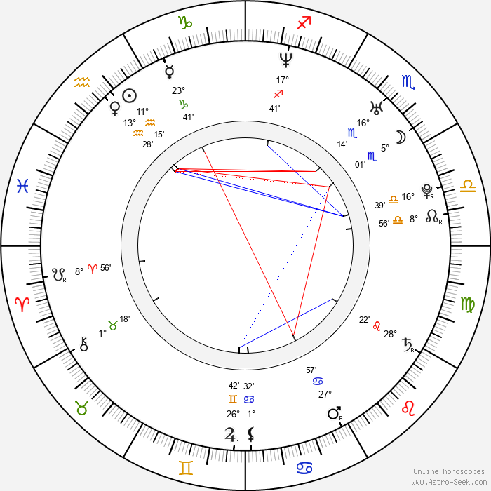Daniel Margolius - Birth horoscope chart