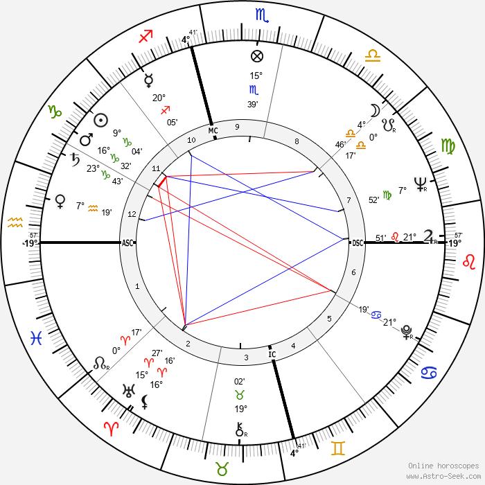 Daniel Matthews - Birth horoscope chart