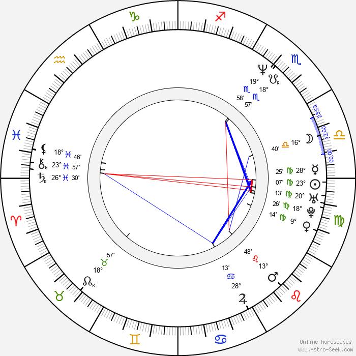 Daniel Mattig - Birth horoscope chart