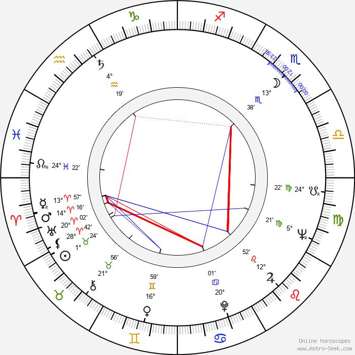 Daniel Melnick - Birth horoscope chart