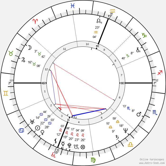 Daniel Mesguich - Birth horoscope chart