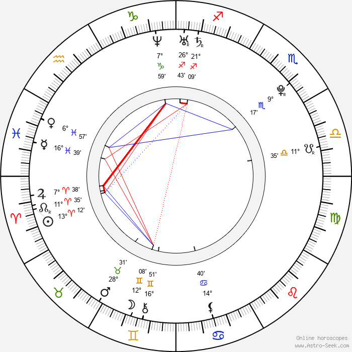 Daniel Michael DeLuca - Birth horoscope chart