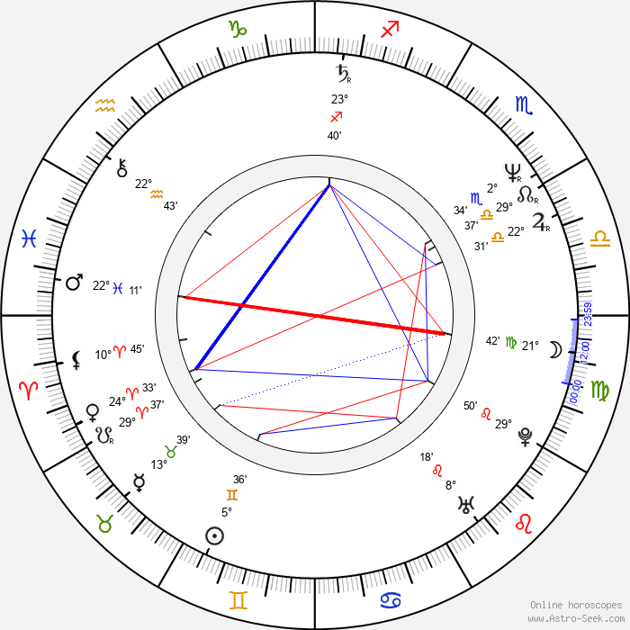 Daniel Mindel - Birth horoscope chart