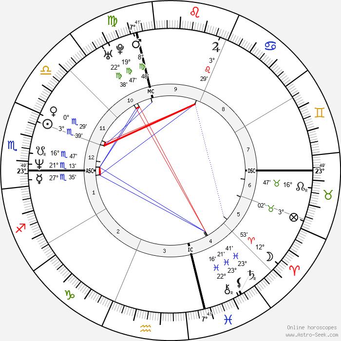 Daniel O'Hara - Birth horoscope chart