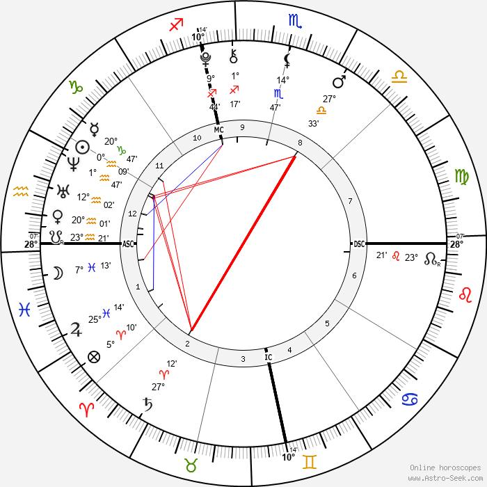 Daniel Patrick Hunt - Birth horoscope chart