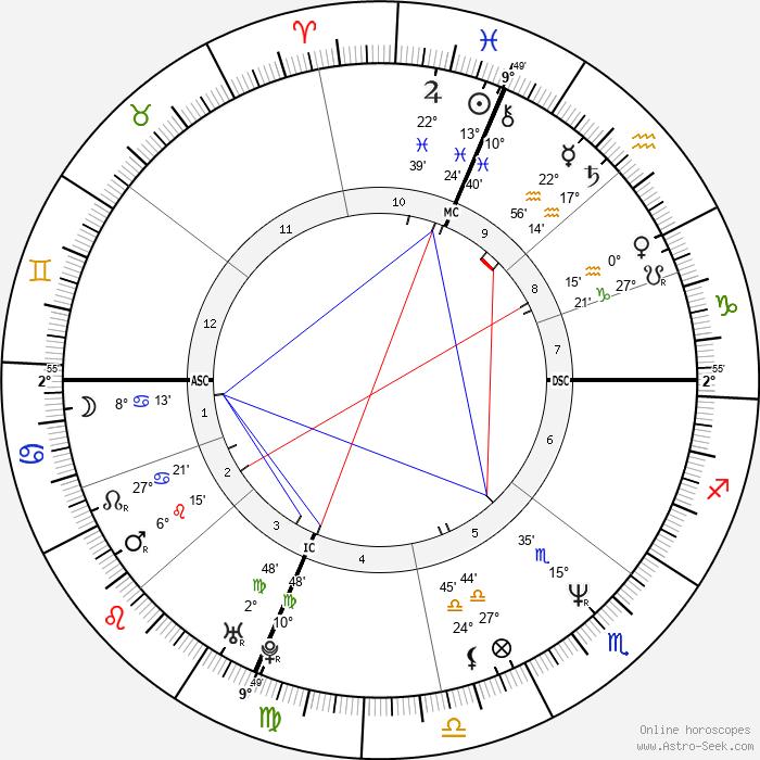 Daniel Roebuck - Birth horoscope chart