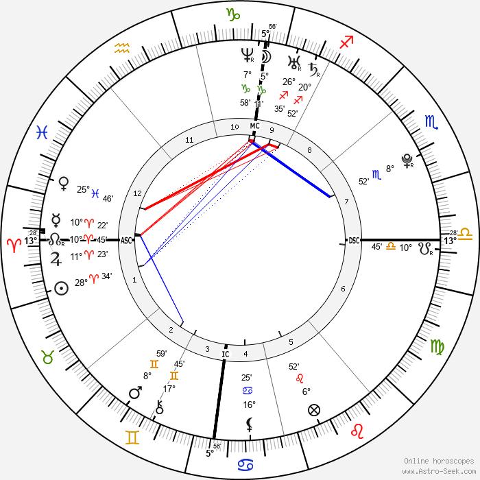 Daniel Schuhmacher - Birth horoscope chart