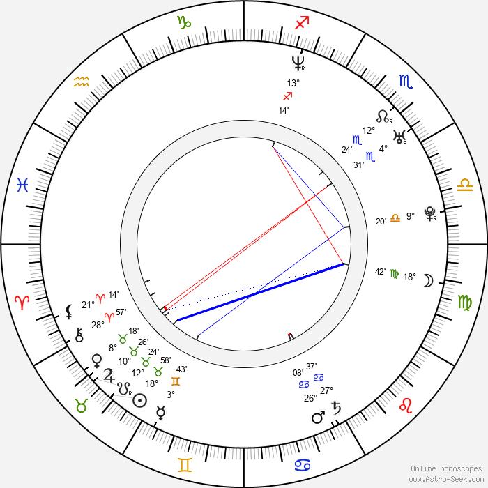 Daniel Škorvaga - Birth horoscope chart