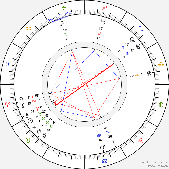 Daniel Stamm - Birth horoscope chart