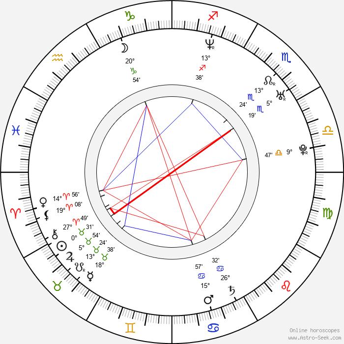Daniel Stamm - Birth horoscope chart