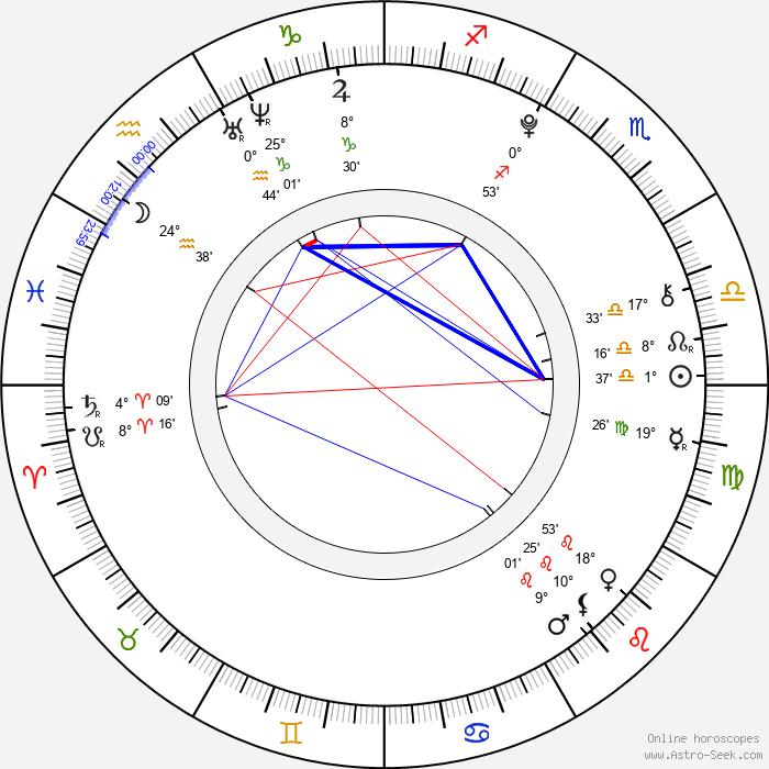 Daniel Štrauch - Birth horoscope chart
