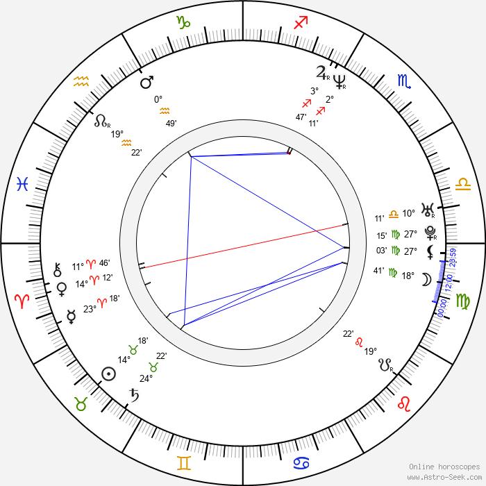 Daniel Svoboda - Birth horoscope chart
