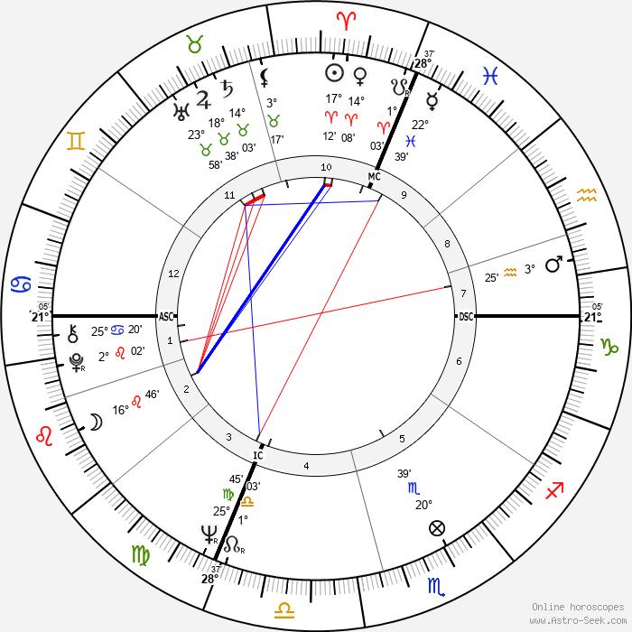 Daniel Toscan du Plantier - Birth horoscope chart