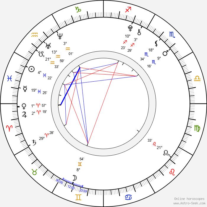 Daniel Valášek - Birth horoscope chart