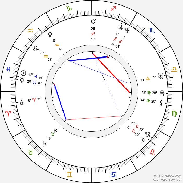 Daniel Vali - Birth horoscope chart