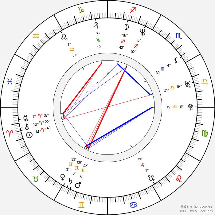 Daniel Vašut - Birth horoscope chart