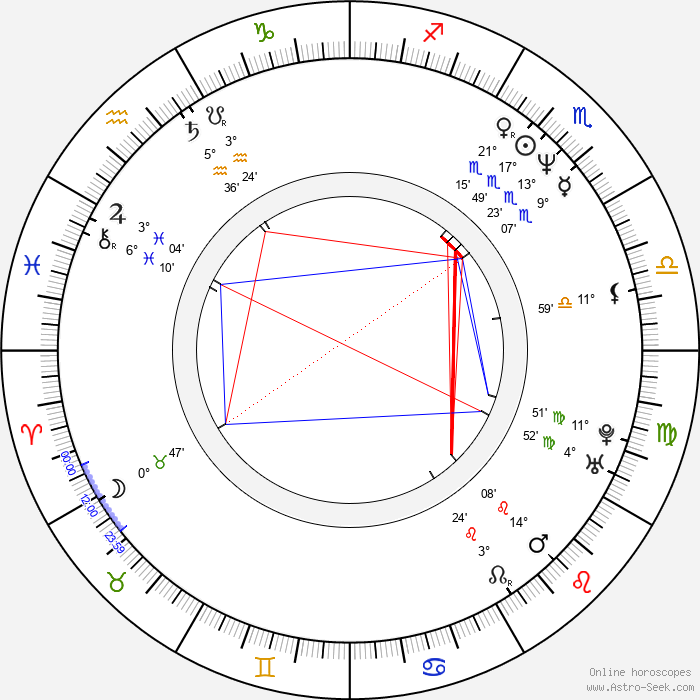 Daniel Waters - Birth horoscope chart