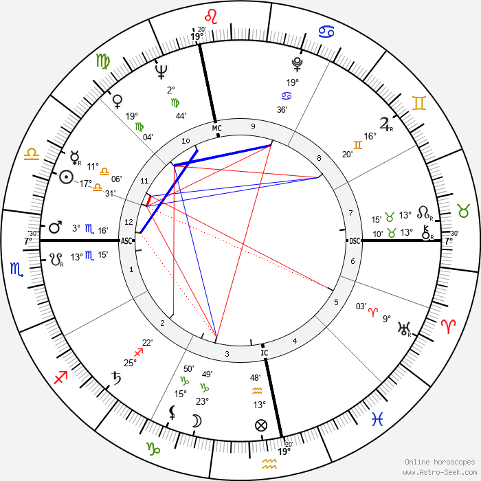 Daniel Wayenberg - Birth horoscope chart