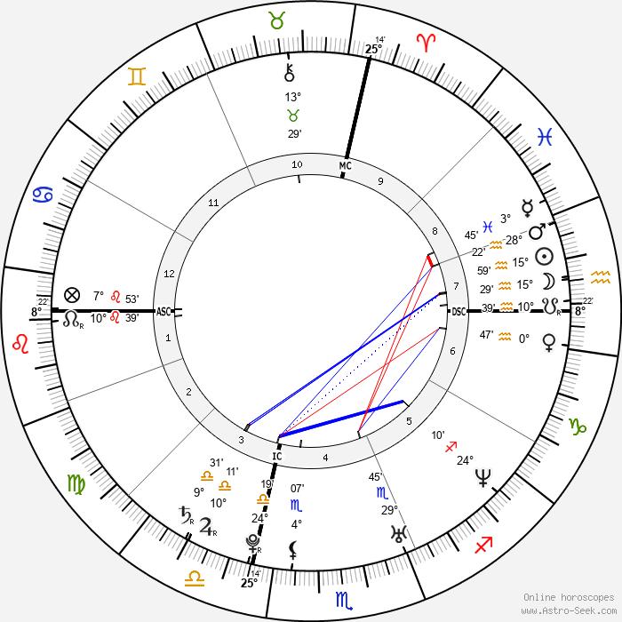 Daniel Weinstein - Birth horoscope chart