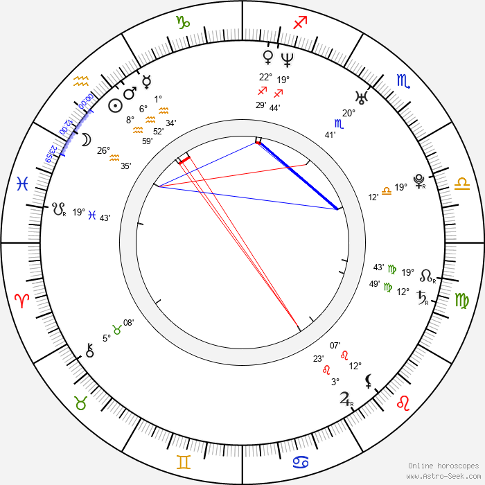 Daniel Wieleba - Birth horoscope chart