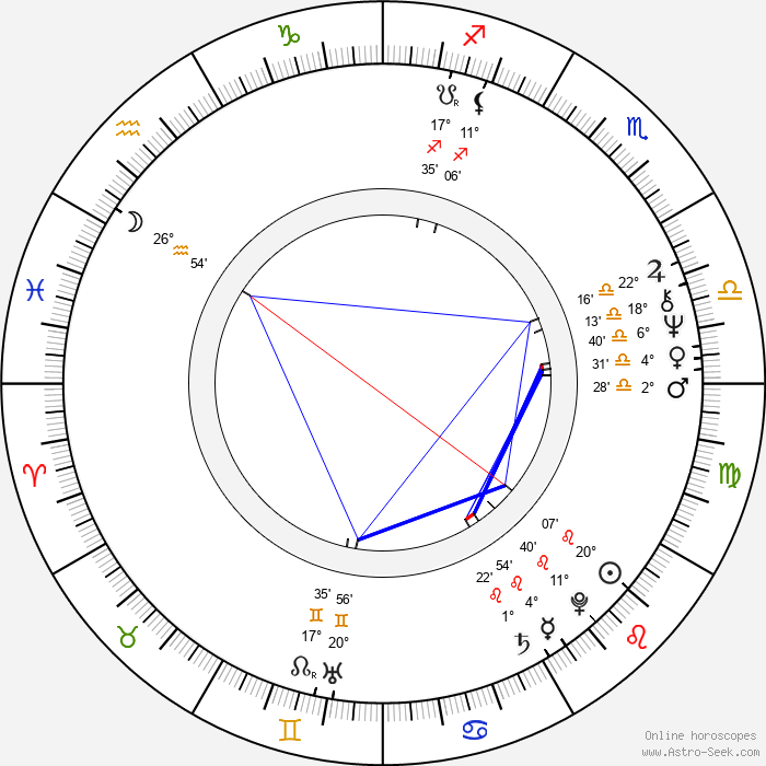 Daniela Bakerová - Birth horoscope chart