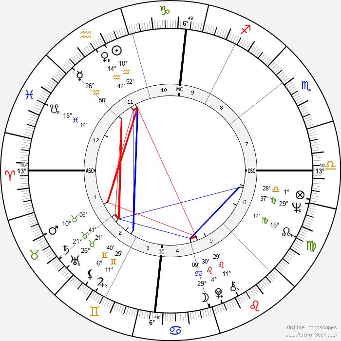 Daniela Bianchi - Birth horoscope chart