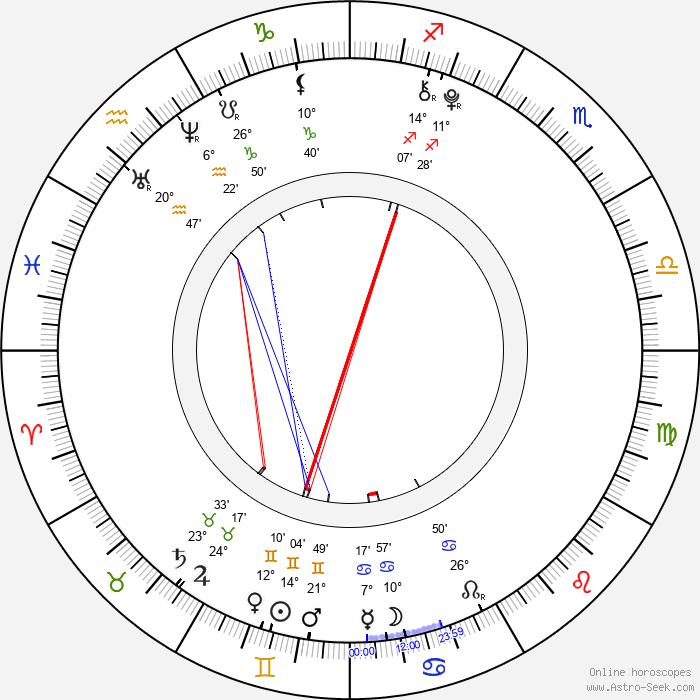 Daniela Ernestová - Birth horoscope chart