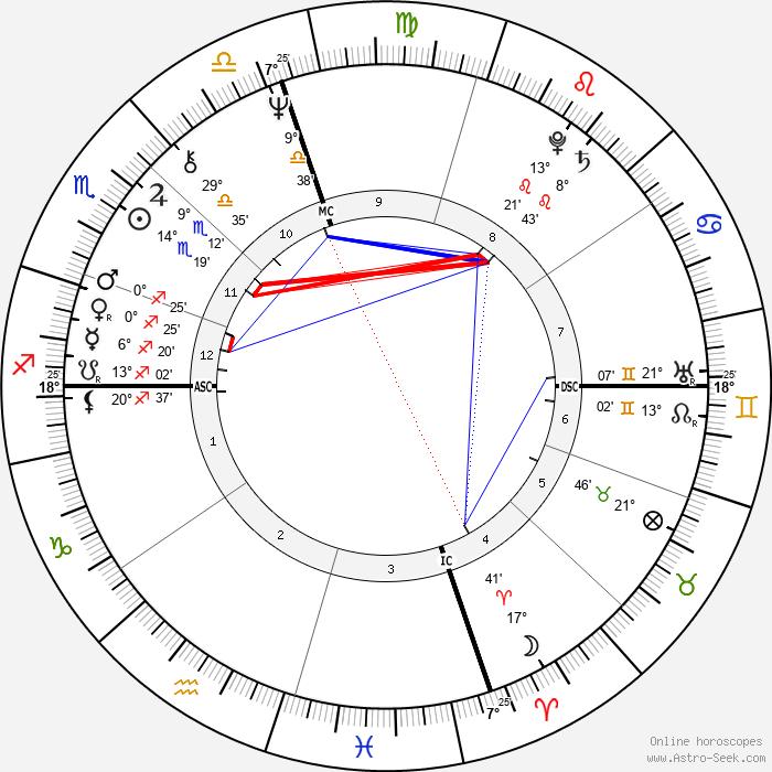Daniela Giordano - Birth horoscope chart