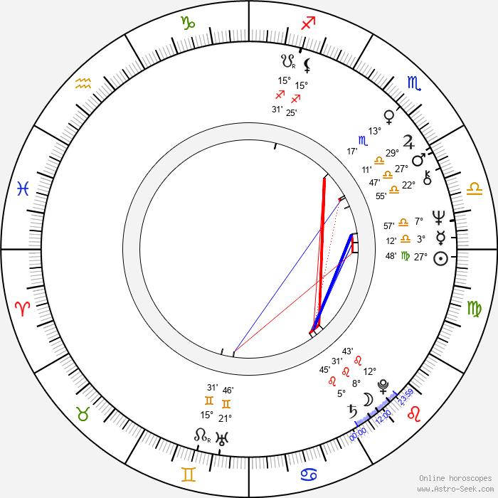 Daniela Kolářová - Birth horoscope chart