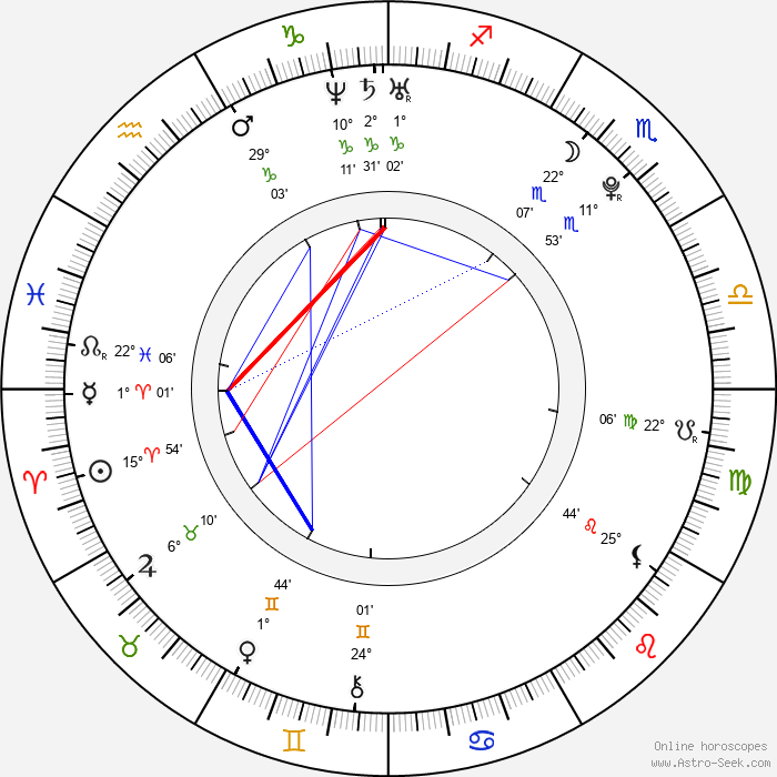 Daniela Luján - Birth horoscope chart