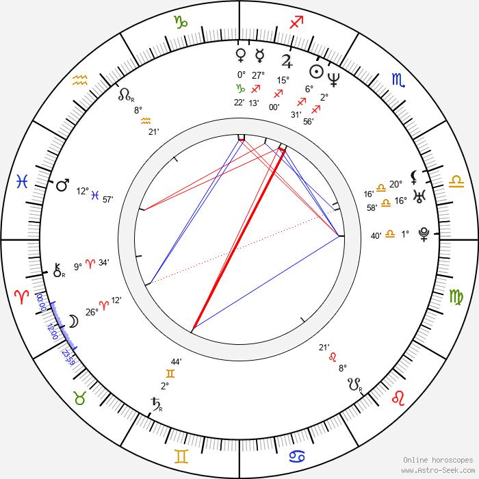 Daniela Nane - Birth horoscope chart