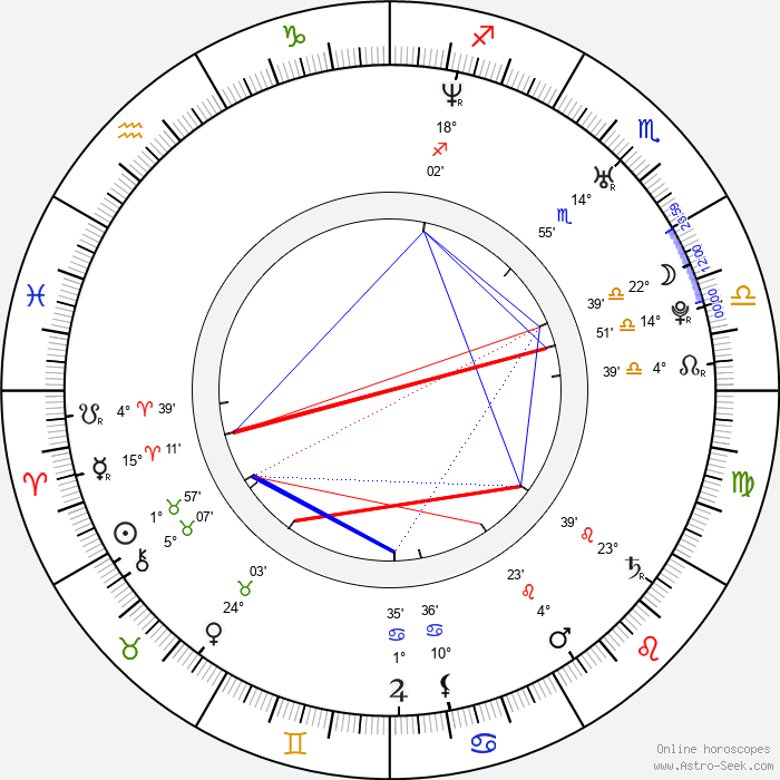 Daniela Preuß - Birth horoscope chart