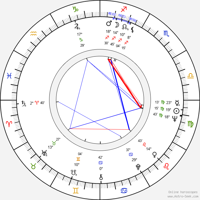 Daniela Rocca - Birth horoscope chart