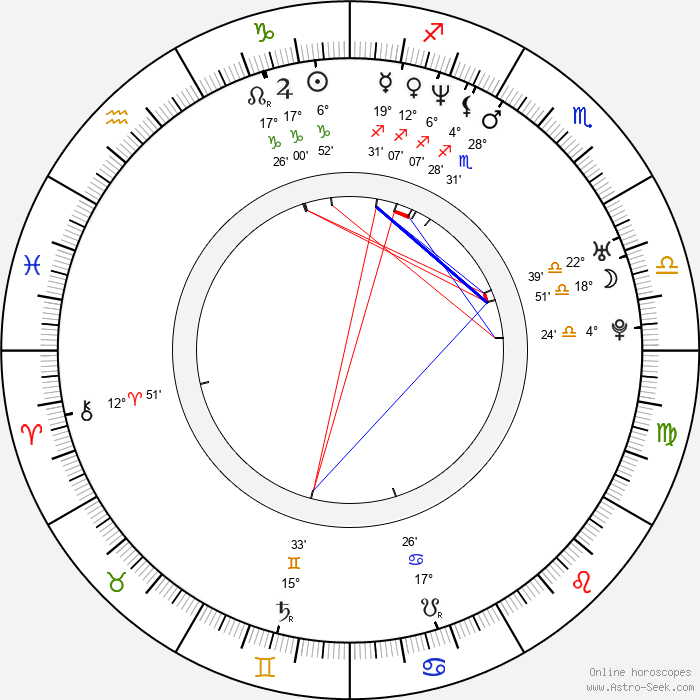 Daniela Šinkorová - Birth horoscope chart