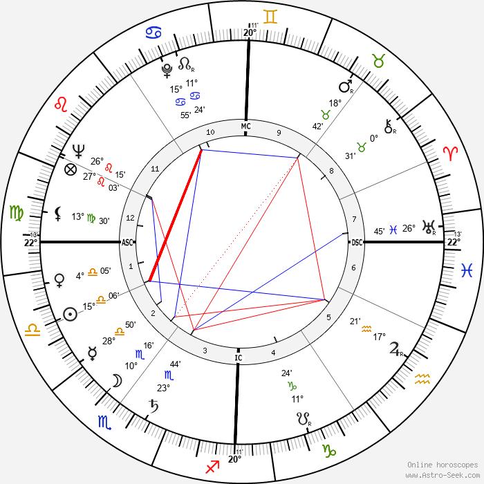 Danièle Delorme - Birth horoscope chart