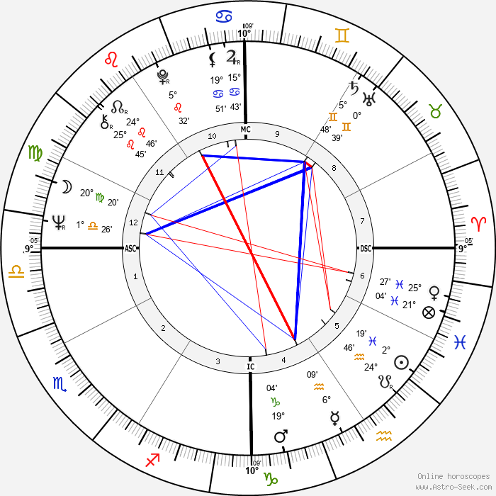 Danièle Evenou - Birth horoscope chart