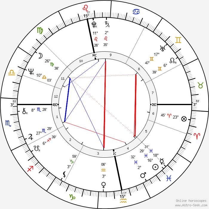 Danièle Hamidou-Ducatel - Birth horoscope chart