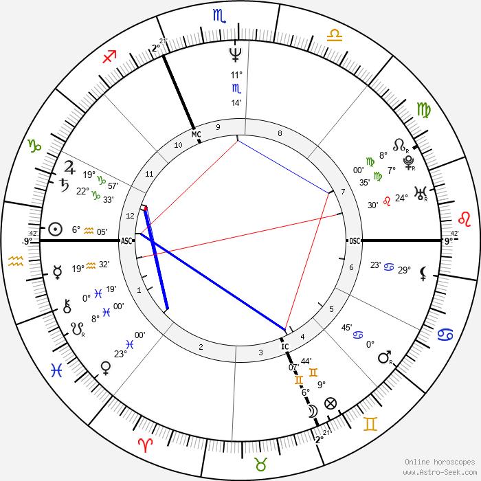Daniele Luttazzi - Birth horoscope chart