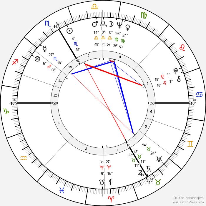 Danièle Sallenave - Birth horoscope chart