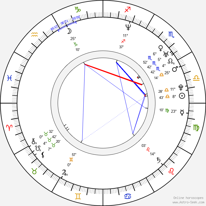 Danielle Bisutti - Birth horoscope chart