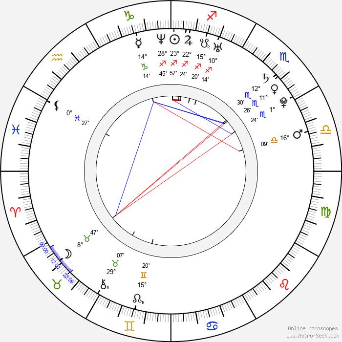 Danielle Lloyd - Birth horoscope chart