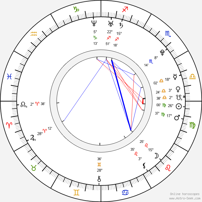 Danielle Panabaker - Birth horoscope chart
