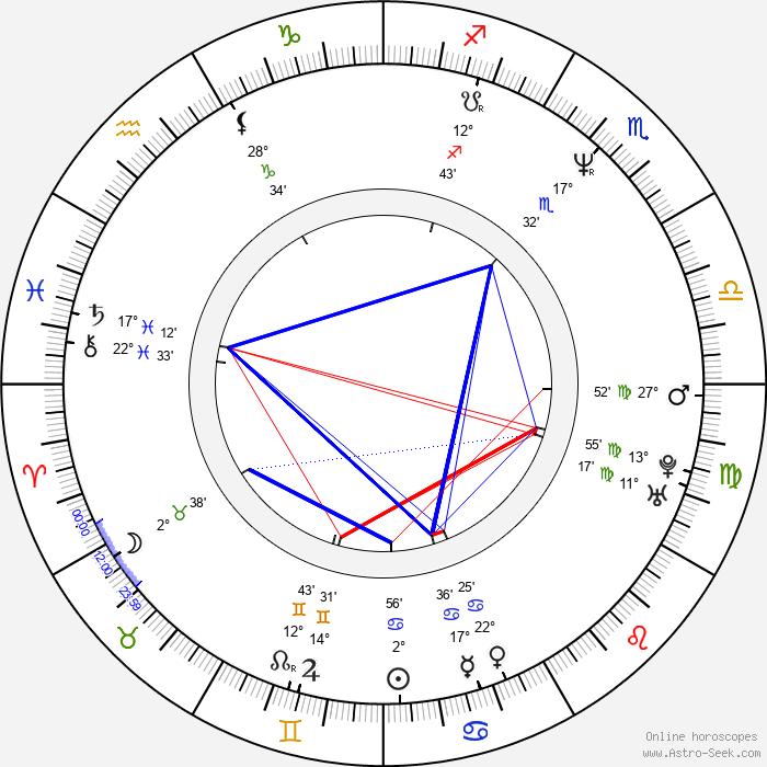 Danielle Spencer - Birth horoscope chart