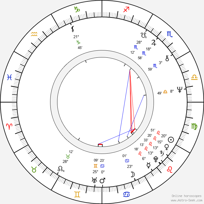 Danielle Steel - Birth horoscope chart